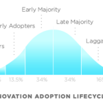 Quienes son los Early Adopters?