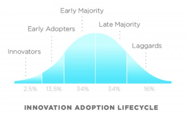 Early Adopters y Ciclo de Vida de los Productos