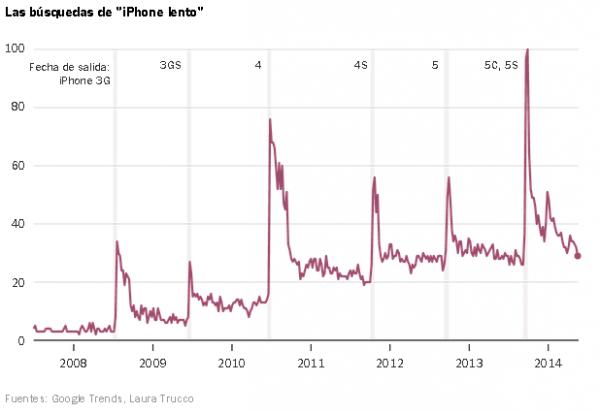 """Estadísticas de Google para búsqueda de la frase """"Iphone Lento"""""""