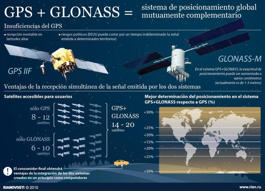 constelación rusa GLONASS