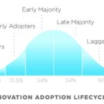 Quienes son los Early Adopters?